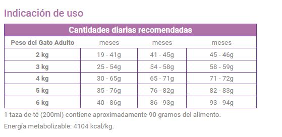 Alimentos para Gatos Frost Kitten 2 bolsas 7.5 Kg cada una 5